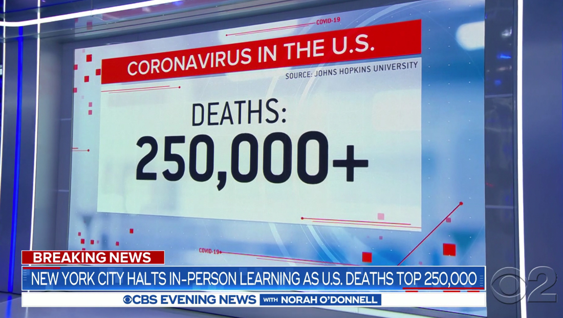 Conveying grim milestone: Networks illustrate staggering 250K coronavirus deaths